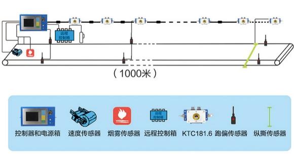 皮带输送机行业应用